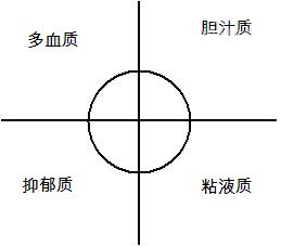 气质类型测试量表