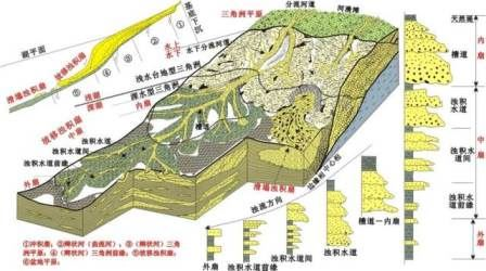 松辽盆地南部十屋断陷层沉积体系类型及特征